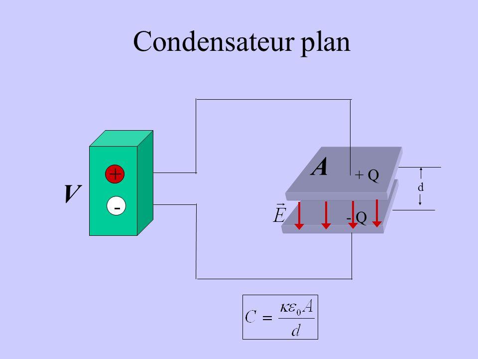 Condensateur plan + Q - Q d A + - V