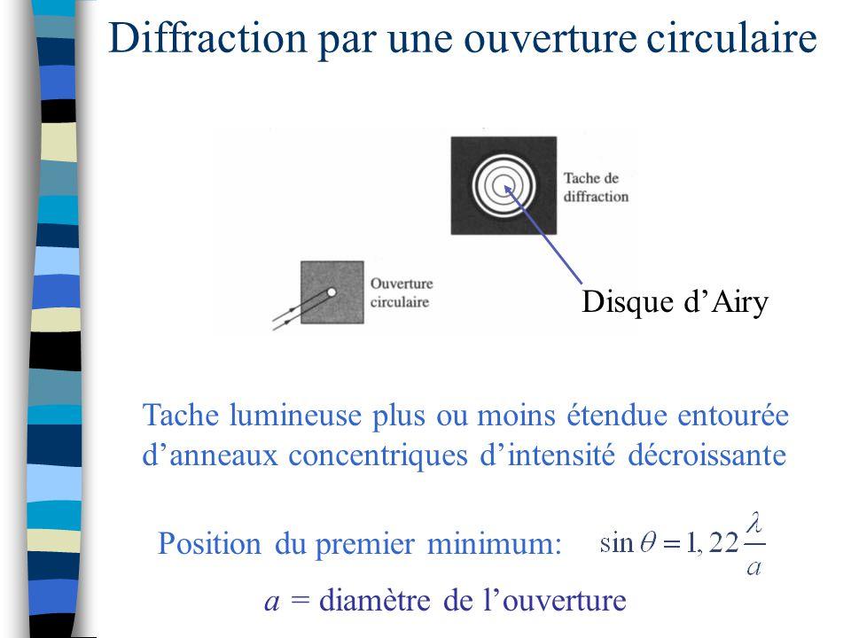 Diffraction par une ouverture circulaire