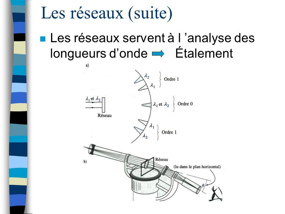 Les réseaux (suite) Les réseaux servent à l 'analyse des longueurs d'onde Étalement