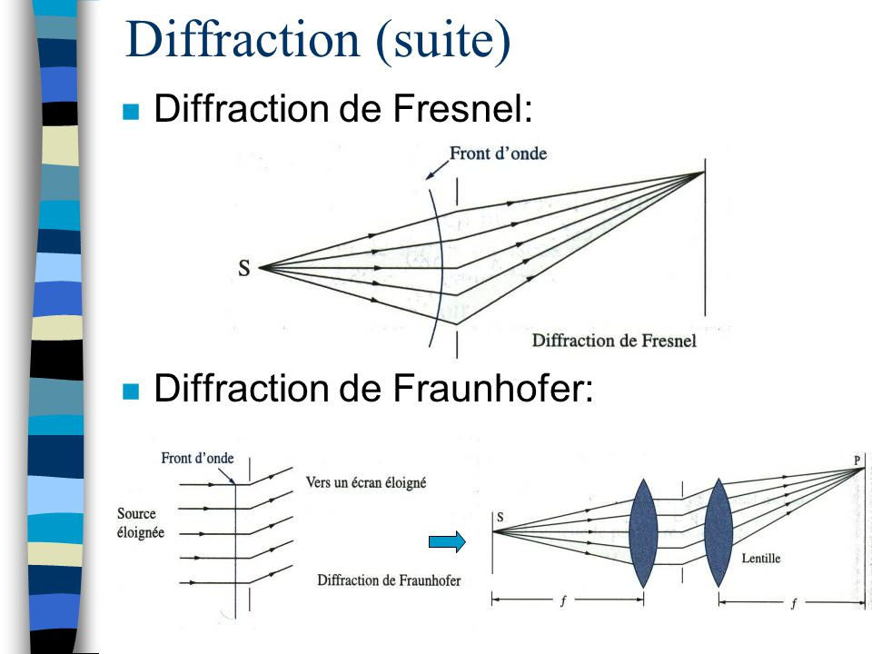 Diffraction (suite) Diffraction de Fresnel: Diffraction de Fraunhofer: