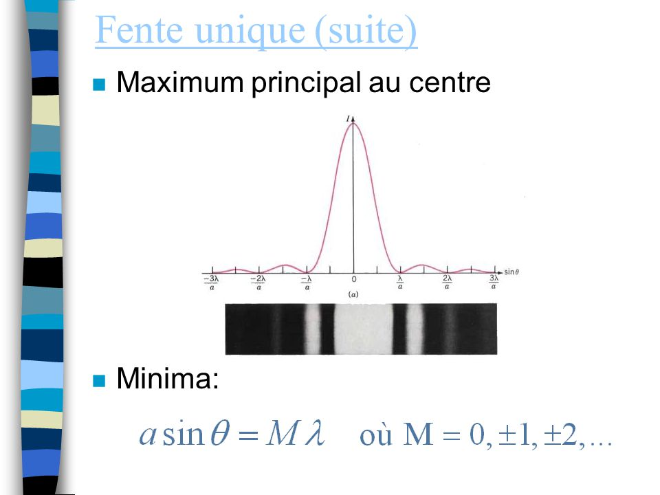 Fente unique (suite) Maximum principal au centre Minima: