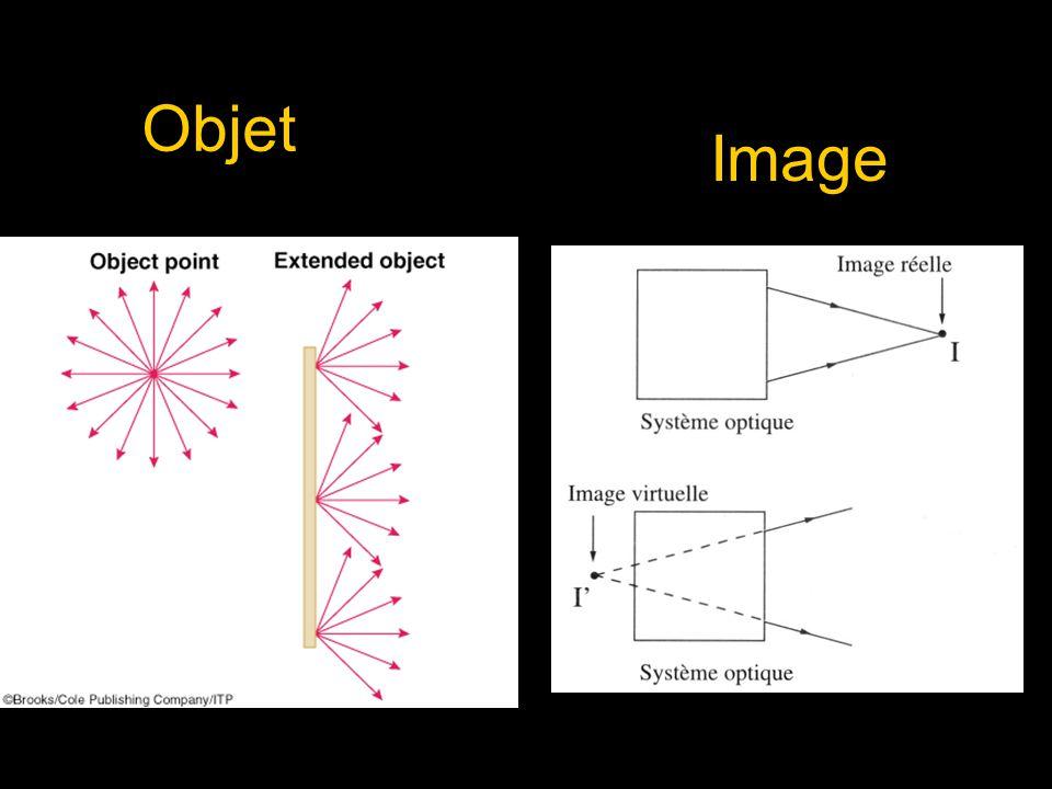 Objet Image