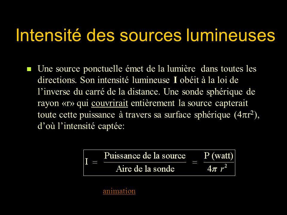 Intensité des sources lumineuses