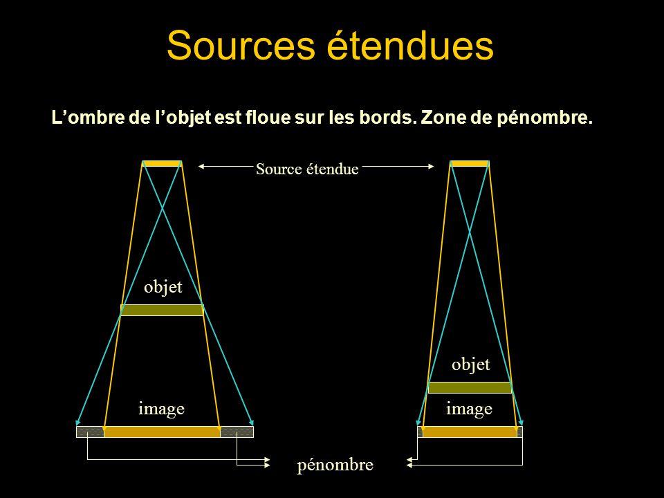 Sources étendues L'ombre de l'objet est floue sur les bords. Zone de pénombre. Source étendue. objet.