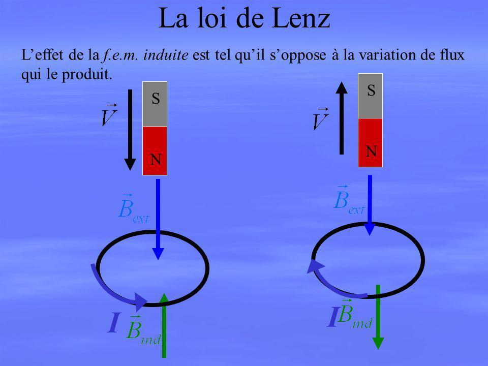 La loi de Lenz L'effet de la f.e.m. induite est tel qu'il s'oppose à la variation de flux. qui le produit.