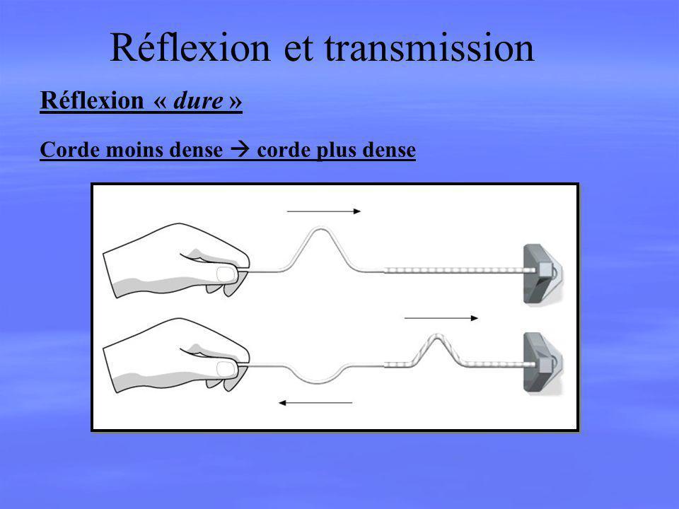 Réflexion et transmission