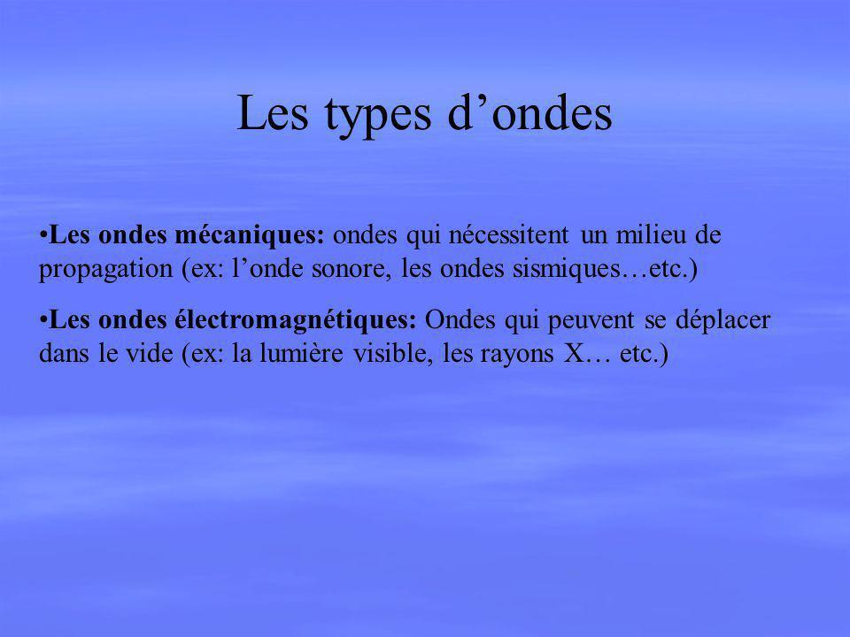 Les types d'ondes Les ondes mécaniques: ondes qui nécessitent un milieu de propagation (ex: l'onde sonore, les ondes sismiques…etc.)