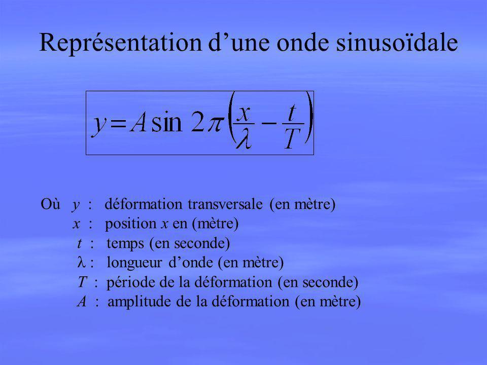 Représentation d'une onde sinusoïdale