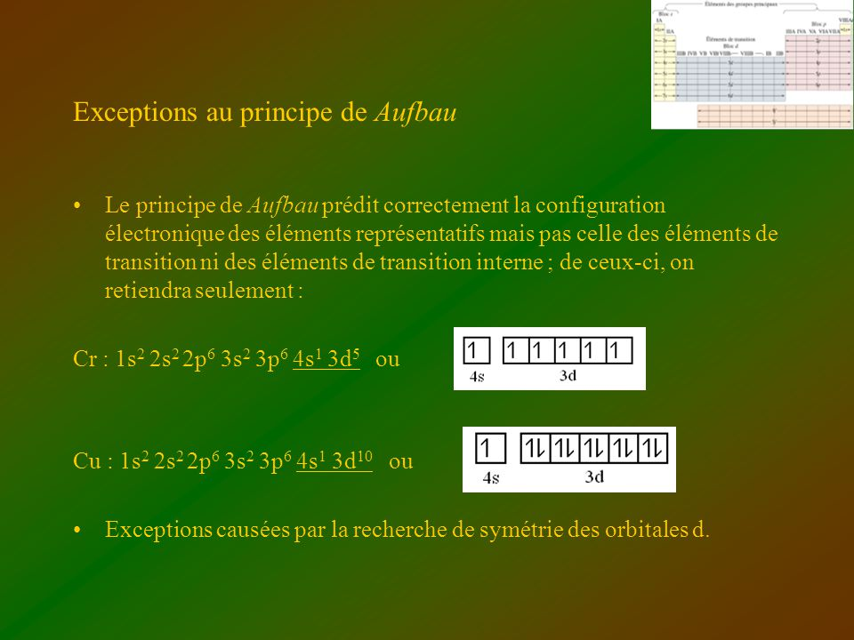 Exceptions au principe de Aufbau