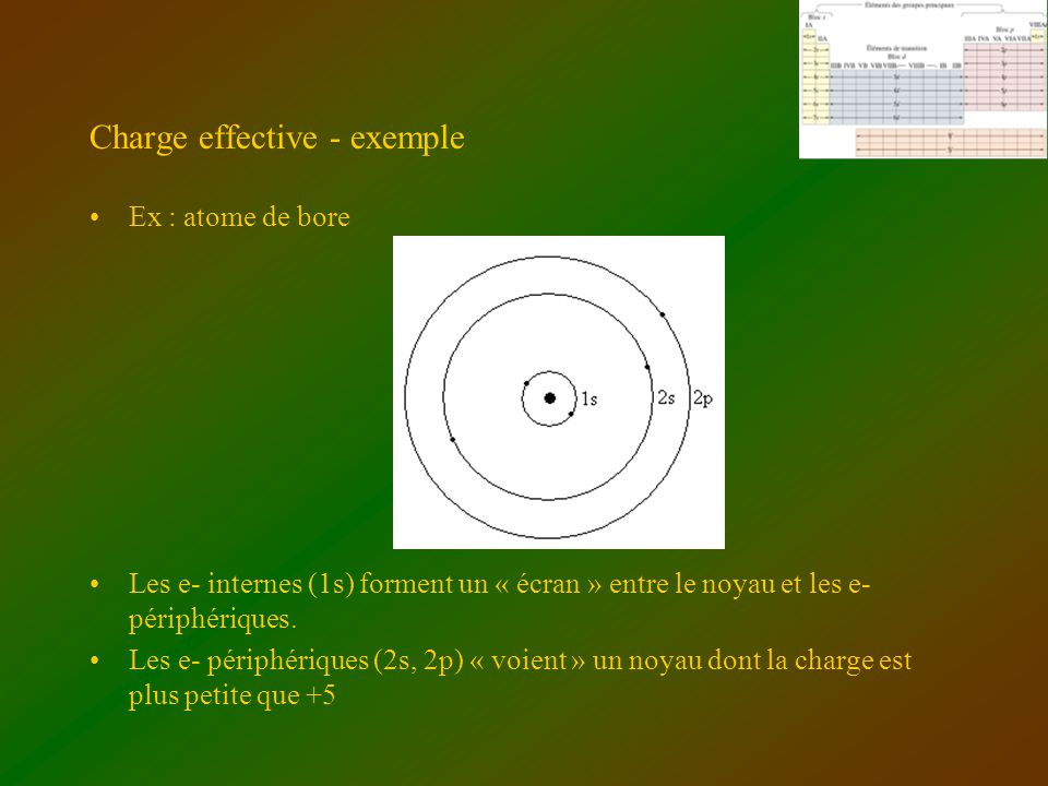 Charge effective - exemple