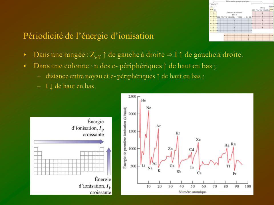 Périodicité de l'énergie d'ionisation