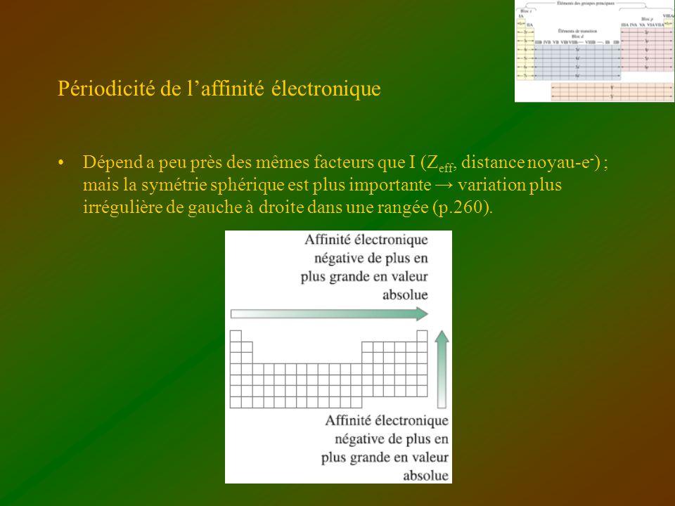 Périodicité de l'affinité électronique