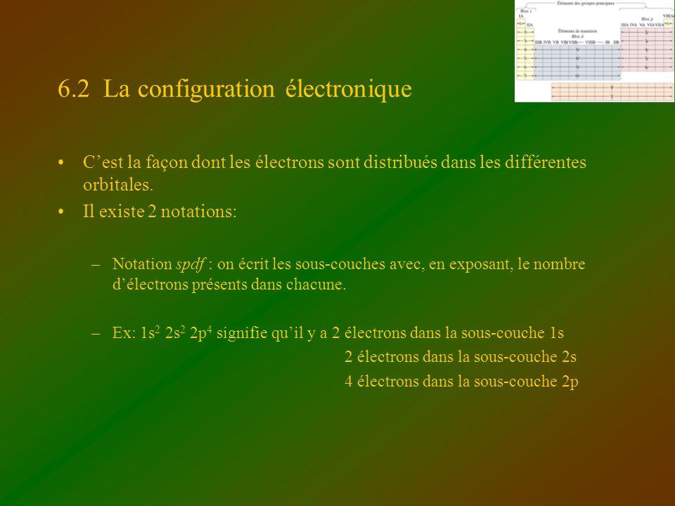 6.2 La configuration électronique