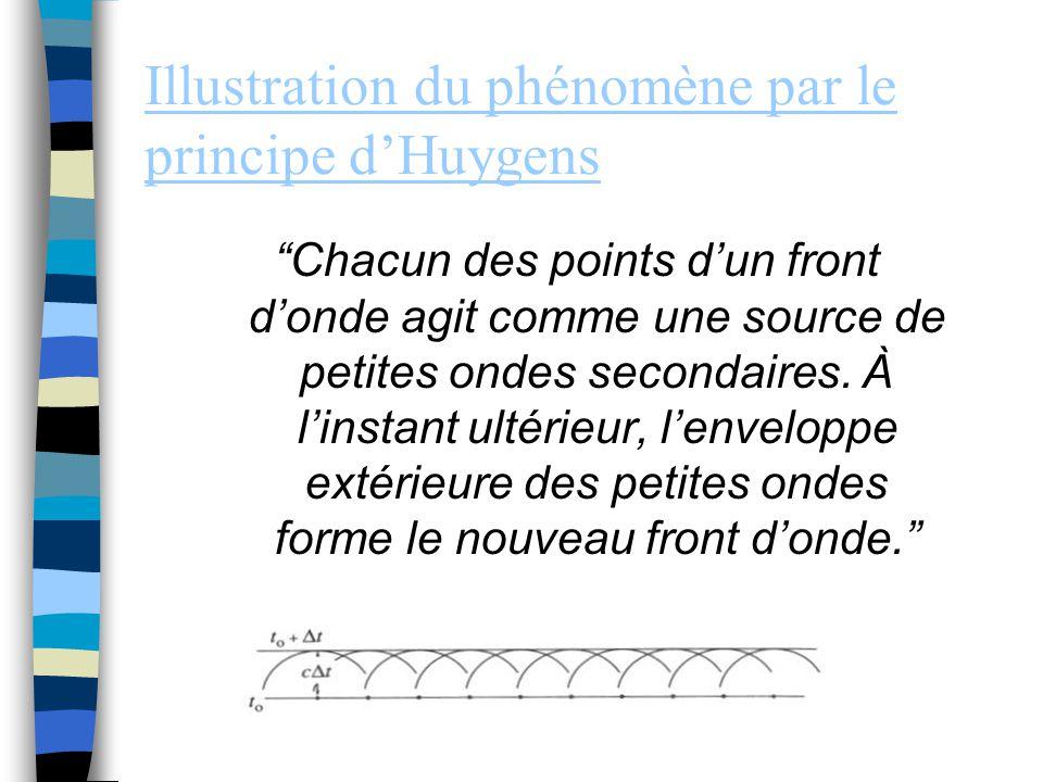 Illustration du phénomène par le principe d'Huygens