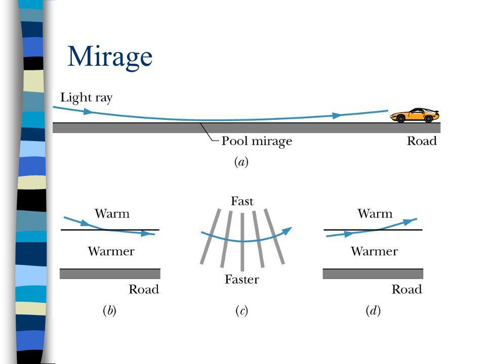Mirage L'indice de réfraction de l'air chaud est plus petit que celui de l'air froid. n1 ‹ n2