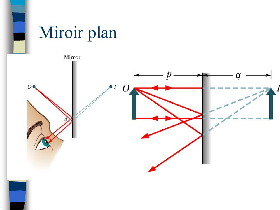 Miroir plan q. Lorsqu'on se regarde dans le miroir, on ne voit qu'une image de nous.