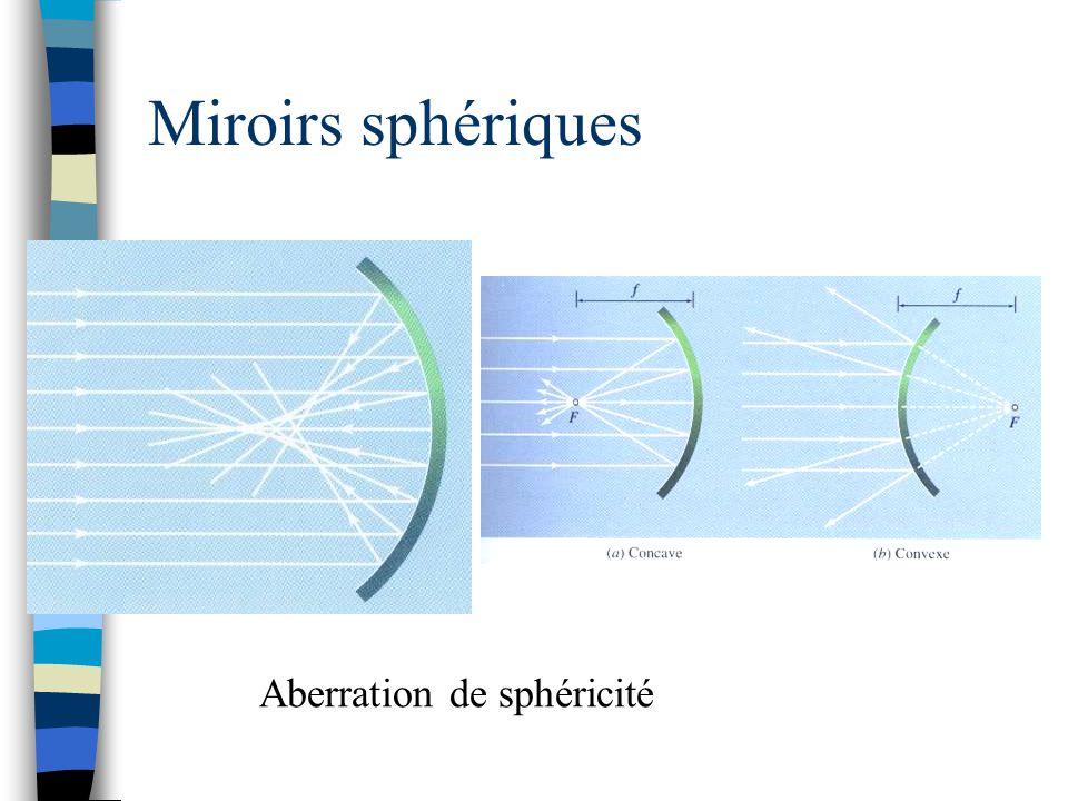 Miroirs sphériques Aberration de sphéricité NON-PARAXIALE: