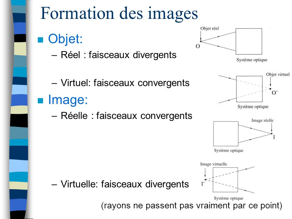 Formation des images Objet: Image: Réel : faisceaux divergents