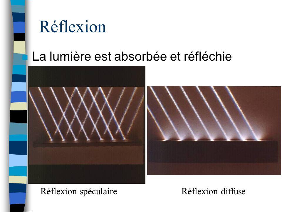 Réflexion La lumière est absorbée et réfléchie Réflexion spéculaire