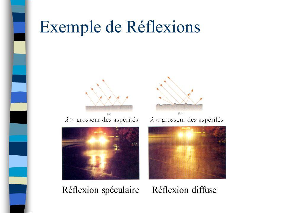 Exemple de Réflexions Réflexion spéculaire Réflexion diffuse