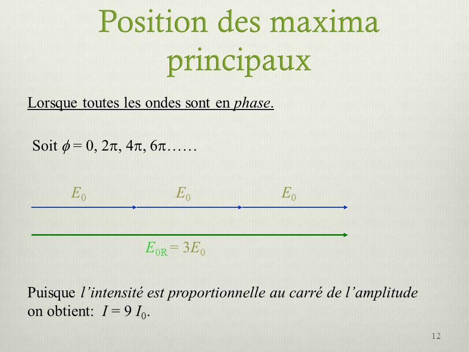 Position des maxima principaux