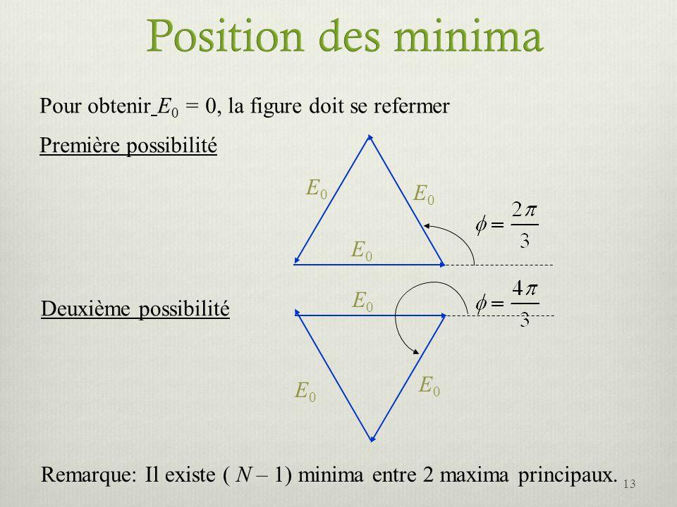Position des minima Pour obtenir E0 = 0, la figure doit se refermer