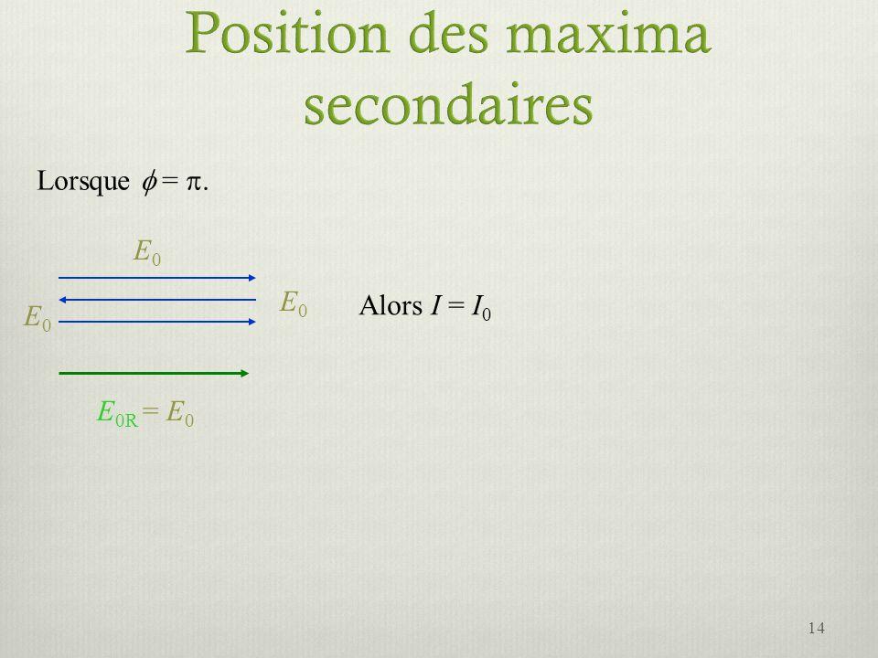 Position des maxima secondaires