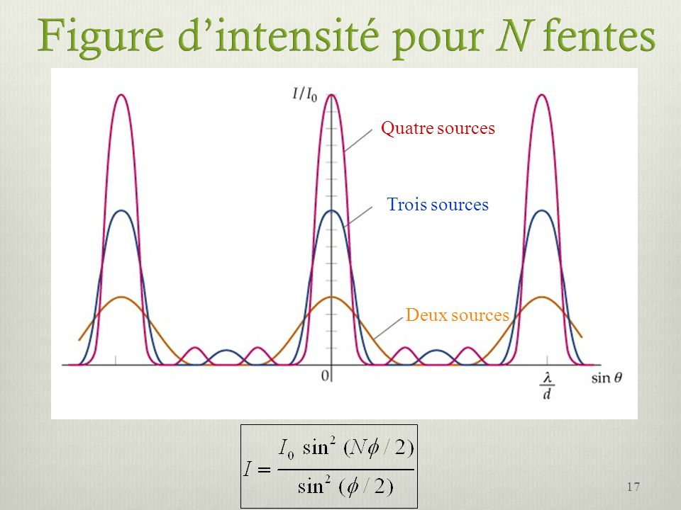 Figure d'intensité pour N fentes