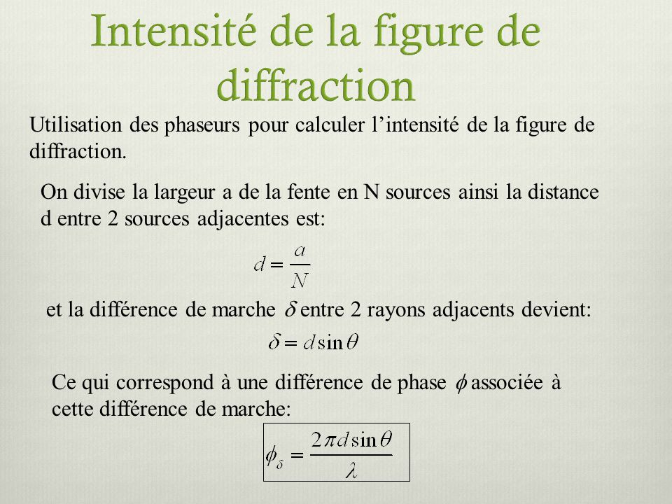 Intensité de la figure de diffraction