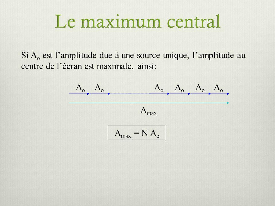 Le maximum central Si Ao est l'amplitude due à une source unique, l'amplitude au centre de l'écran est maximale, ainsi: