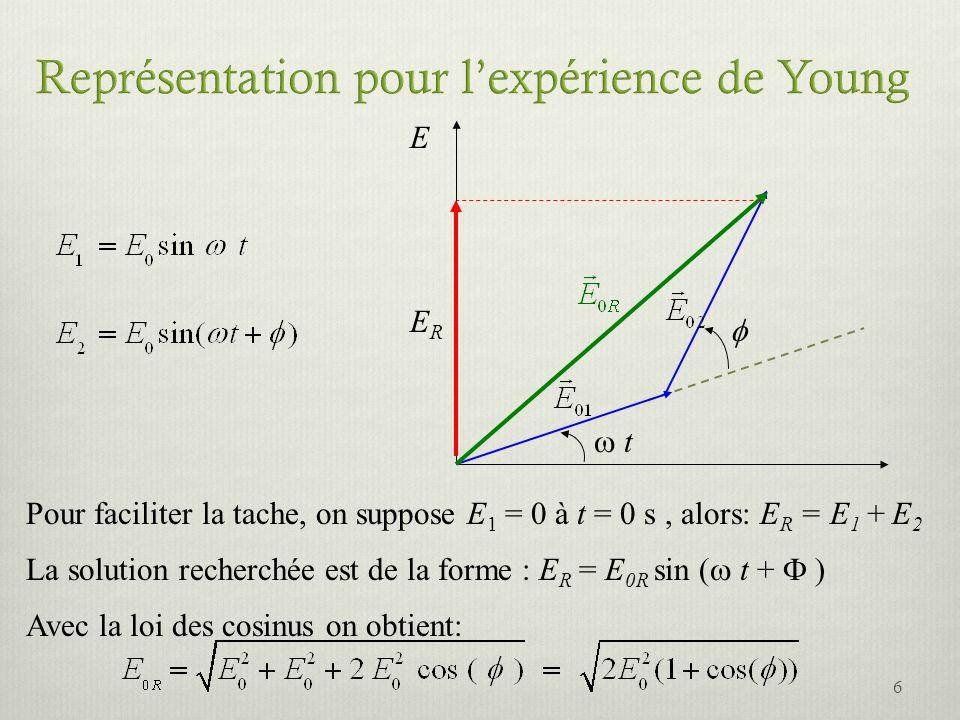 Représentation pour l'expérience de Young
