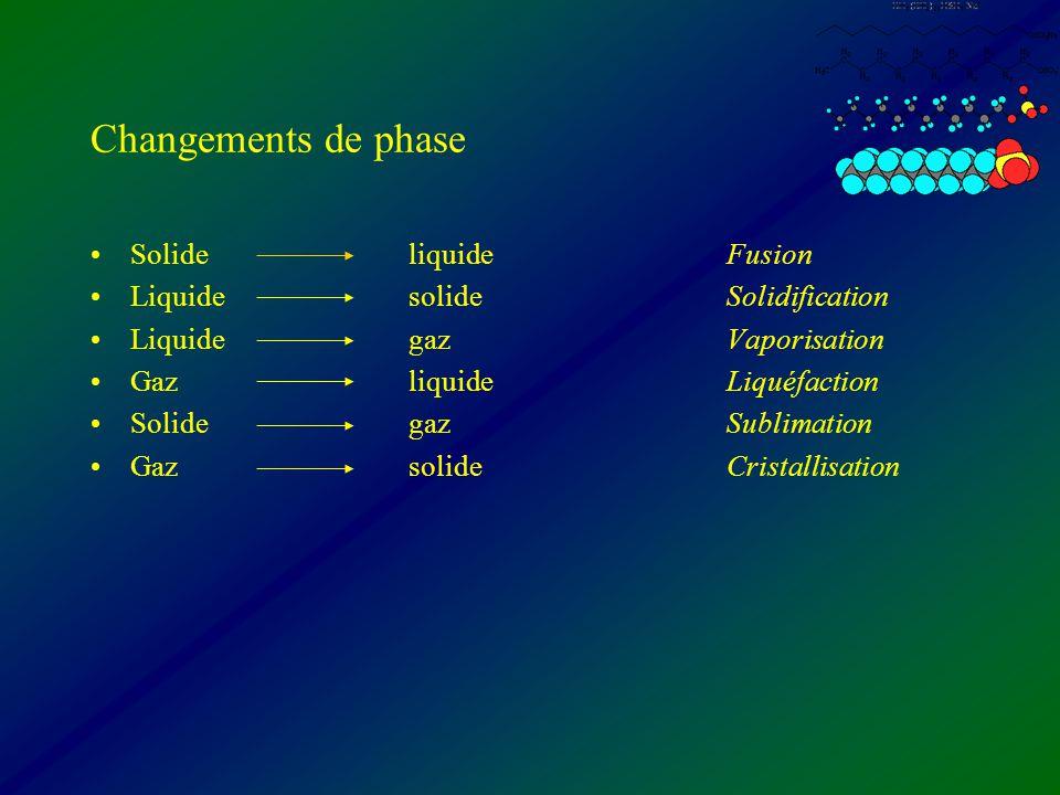 Changements de phase Solide liquide Fusion
