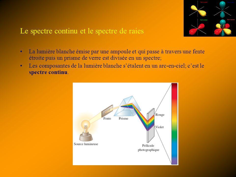 Le spectre continu et le spectre de raies