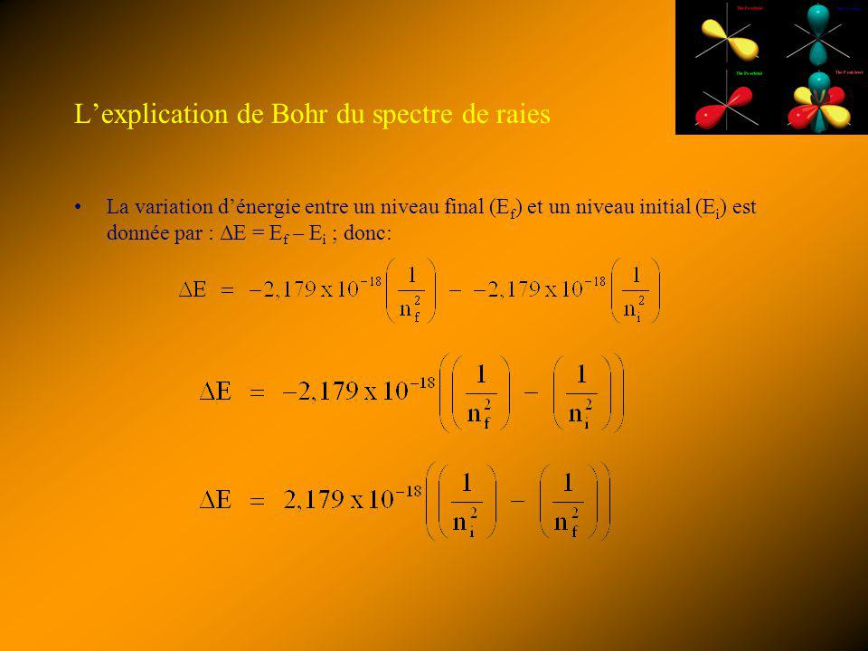 L'explication de Bohr du spectre de raies