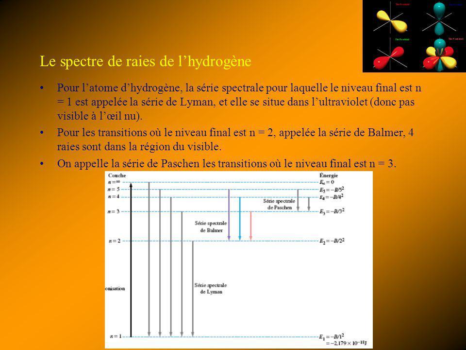 Le spectre de raies de l'hydrogène