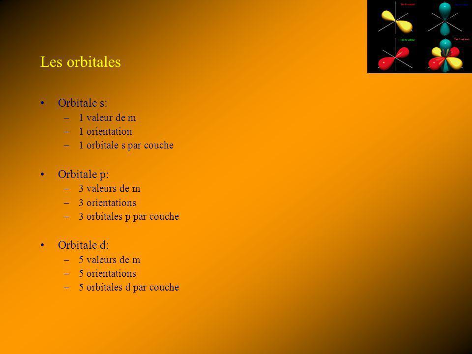 Les orbitales Orbitale s: Orbitale p: Orbitale d: 1 valeur de m