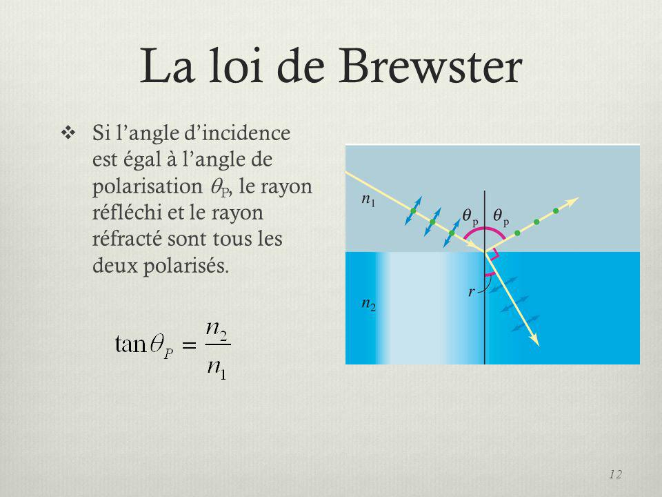 La loi de Brewster