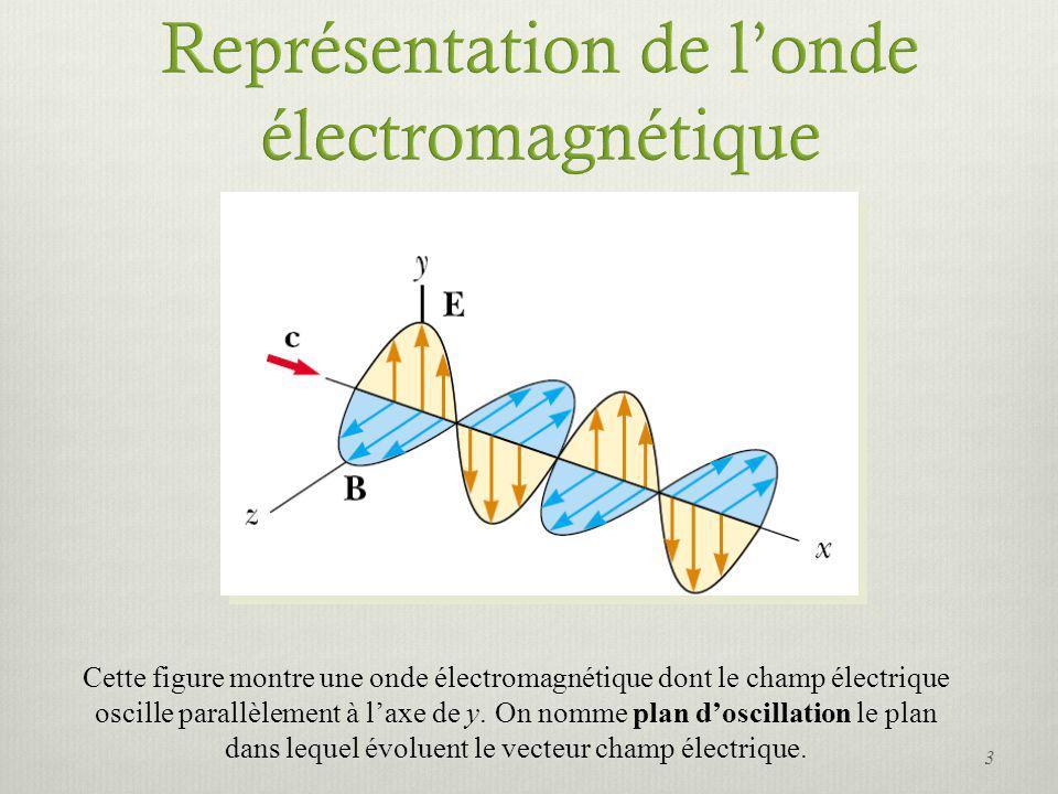 Représentation de l'onde électromagnétique
