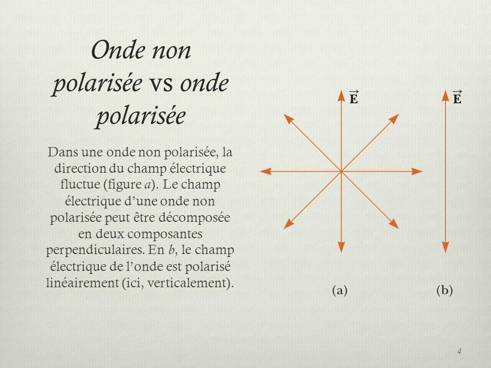 Onde non polarisée vs onde polarisée
