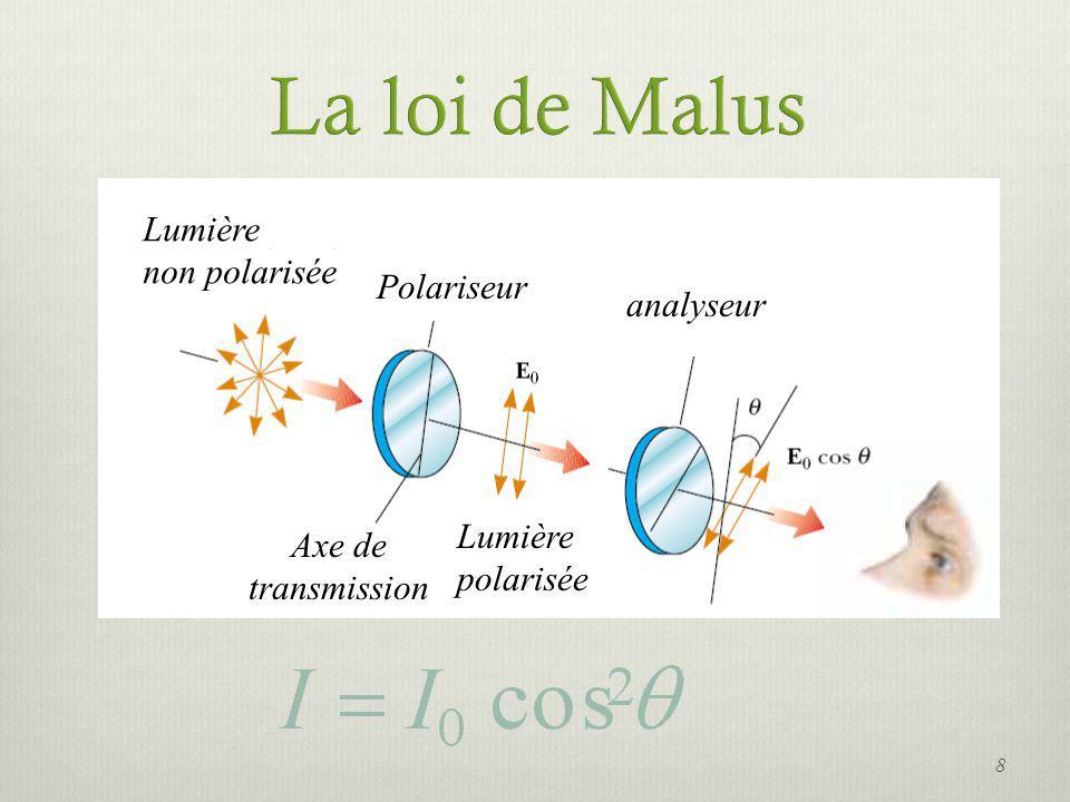 La loi de Malus Lumière non polarisée Polariseur analyseur