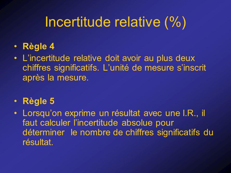 Incertitude relative (%)