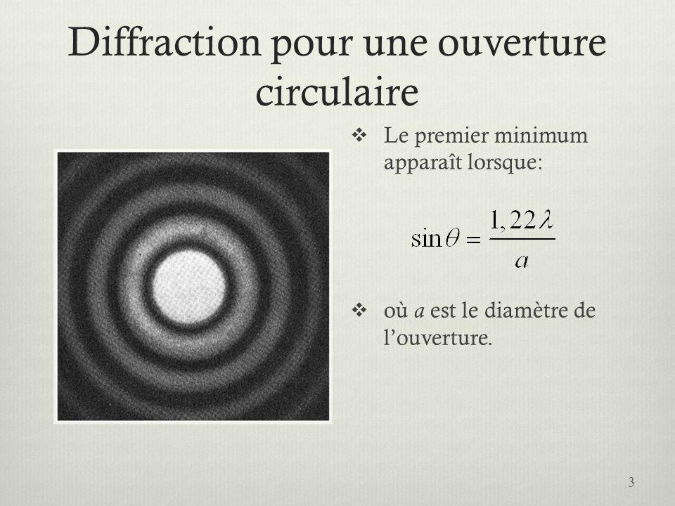 Diffraction pour une ouverture circulaire