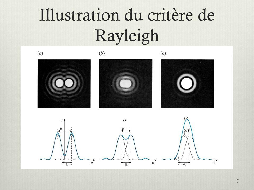 Illustration du critère de Rayleigh