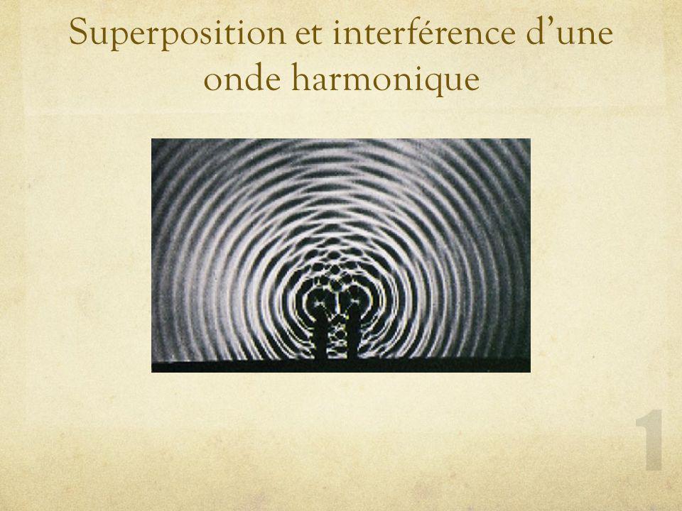 Superposition et interférence d'une onde harmonique