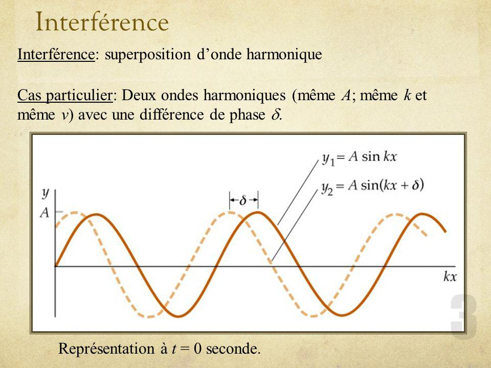 Interférence Interférence: superposition d'onde harmonique