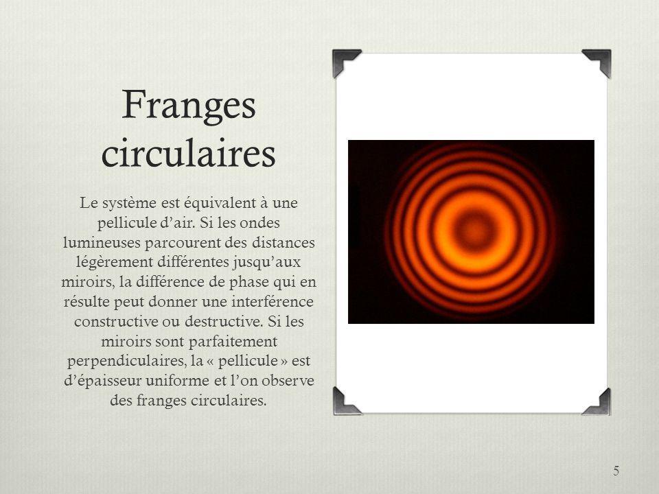 Franges circulaires