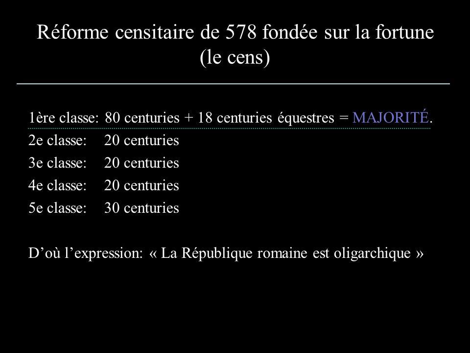 Réforme censitaire de 578 fondée sur la fortune (le cens)