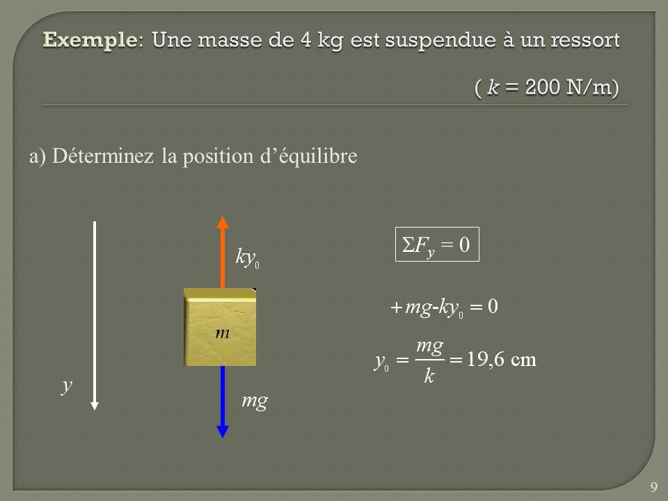 Exemple: Une masse de 4 kg est suspendue à un ressort ( k = 200 N/m)