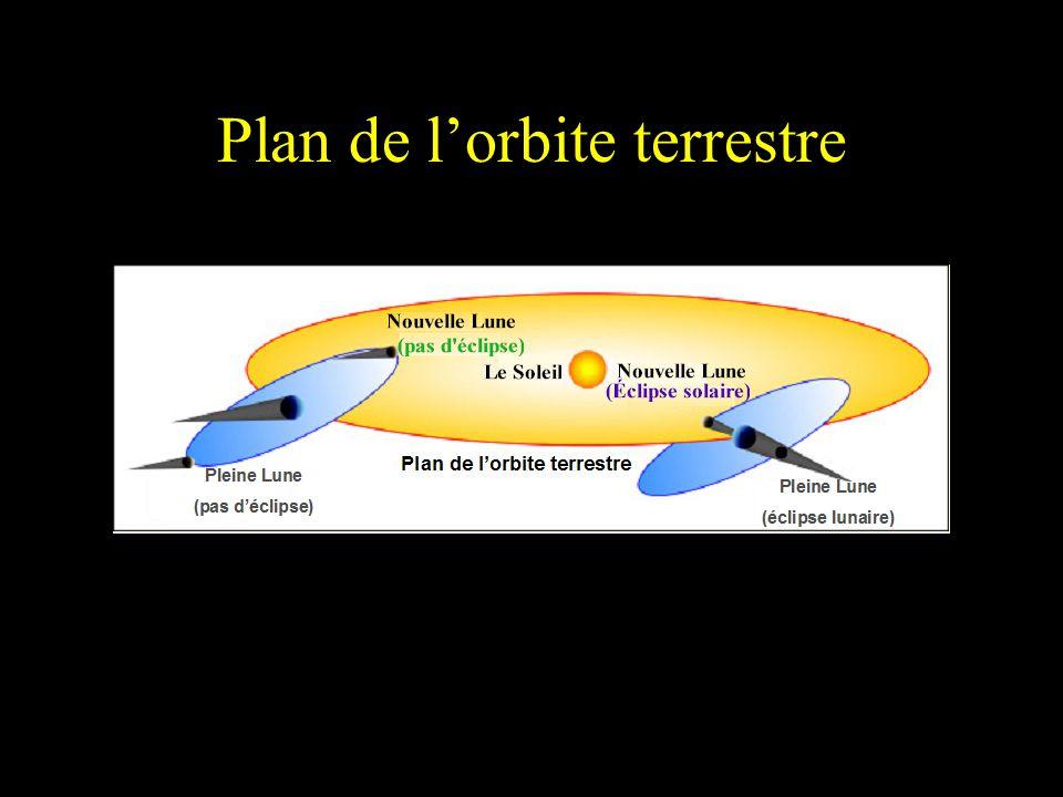 Plan de l'orbite terrestre