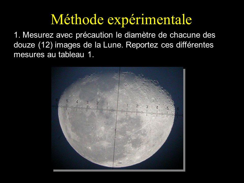 Méthode expérimentale